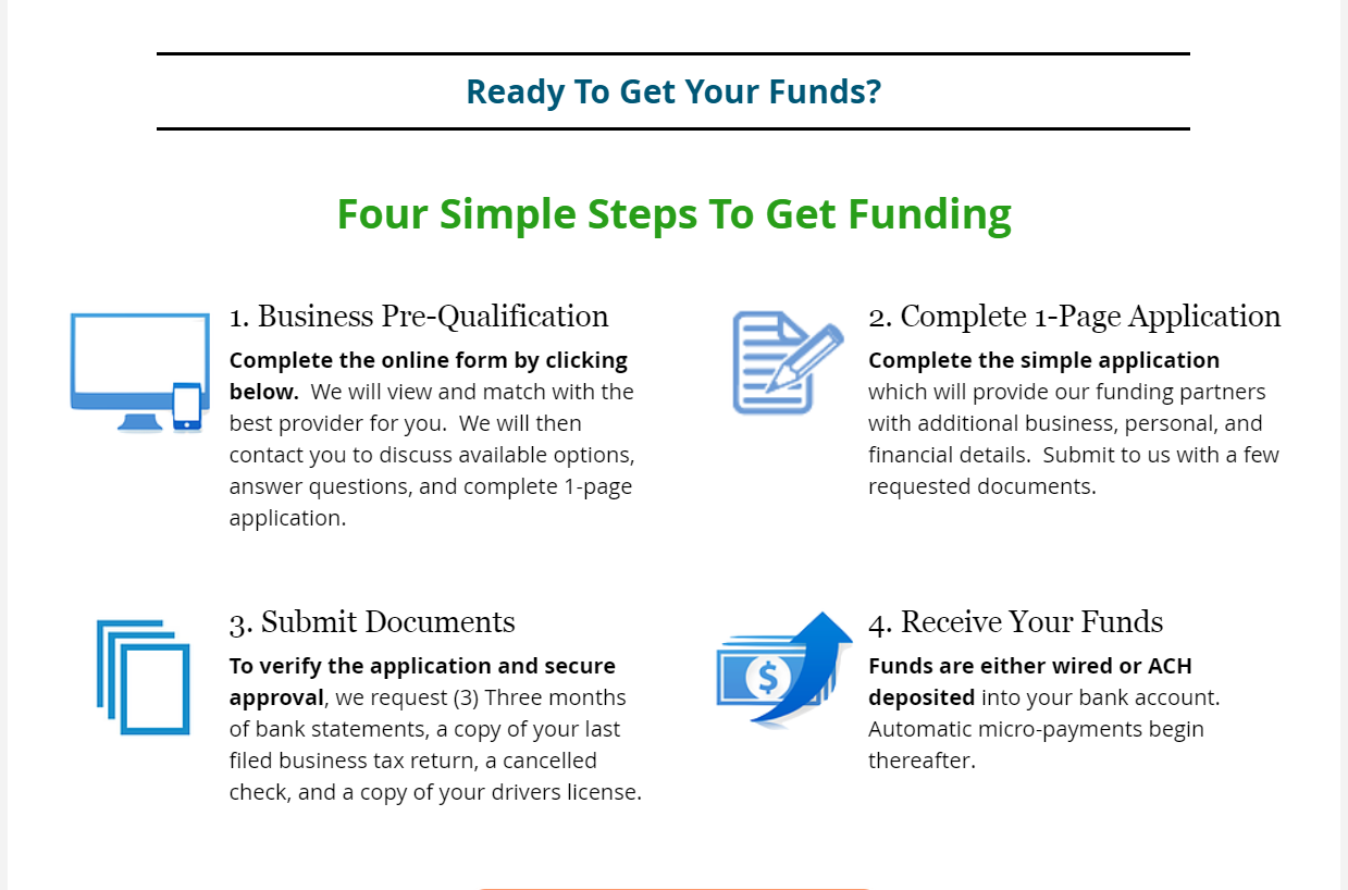 4 Simple Steps to Get Funding, Business Pre-Qualification, best loan provider, loan options, Complete 1-page application, funding partners, requested documents, Submit Loan Documents, Loan application, 3 months bank statements, tax return,  Receive your Funds, funds wired, funds ACH